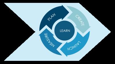 agile marketing manifesto: plan - do - check - act