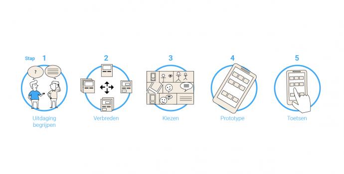 Kick Start Sprint, van idee naar prototype